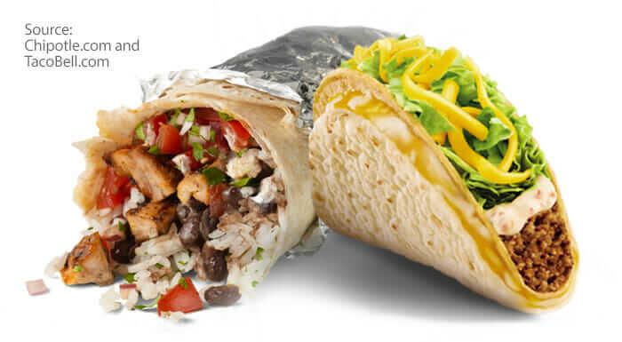 Chipotle vs. Taco Bell
